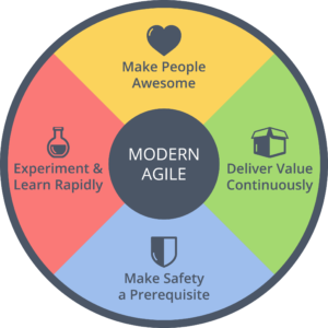 Scrum Is Modern Agile